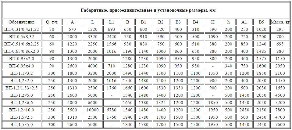 FireShot Capture - ООО _Восток ГИ_ - http___vostokgipromash.com.ua_produkciya_pitateli_vibracionnye_